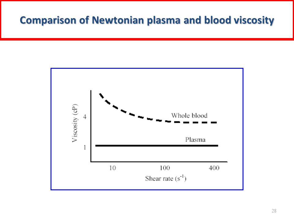 Comparison of Newtonian plasma and blood viscosity 28