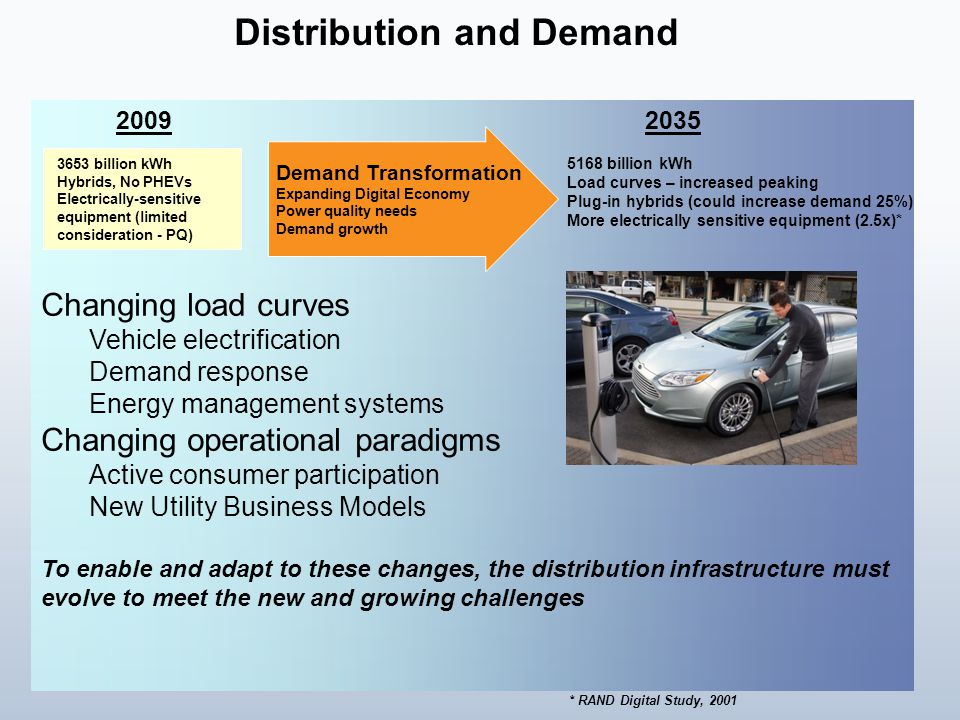 5168 billion kWh Load curves – increased peaking Plug-in hybrids (could increase demand 25%) More electrically sensitive equipment (2.5x)* 3653 billion kWh Hybrids, No PHEVs Electrically-sensitive equipment (limited consideration - PQ) Demand Transformation Expanding Digital Economy Power quality needs Demand growth 20092035 * RAND Digital Study, 2001 Changing load curves Vehicle electrification Demand response Energy management systems Changing operational paradigms Active consumer participation New Utility Business Models To enable and adapt to these changes, the distribution infrastructure must evolve to meet the new and growing challenges