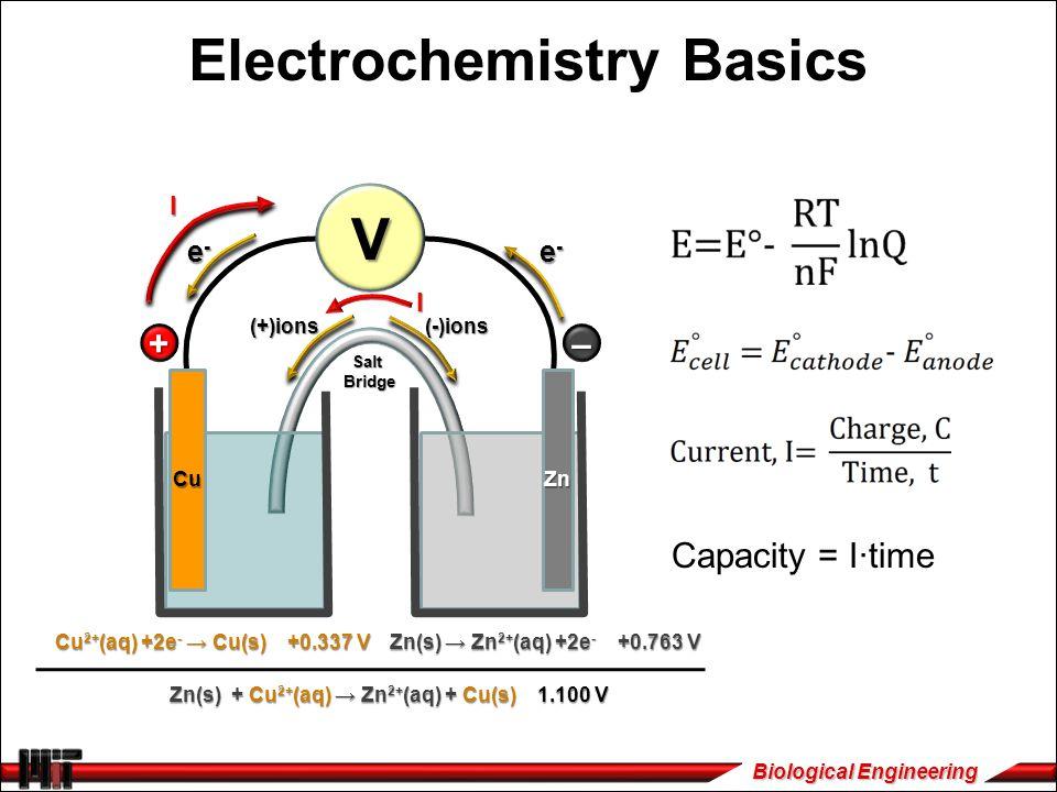 Biological Engineering Electrochemistry Basics CuZn e-e-e-e- e-e-e-e- (-)ions(+)ions –+ Cu 2+ (aq) +2e - → Cu(s) +0.337 V Zn(s) → Zn 2+ (aq) +2e - +0.763 V Zn(s) + Cu 2+ (aq) → Zn 2+ (aq) + Cu(s) 1.100 V I SaltBridge I Capacity = I∙time V