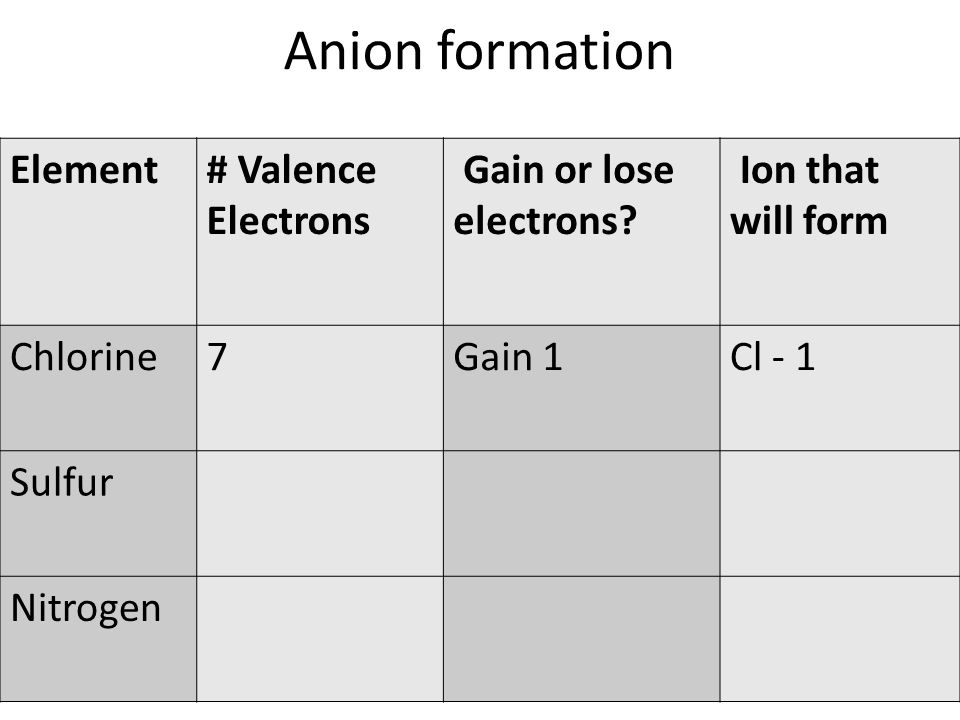 Anion formation Element# Valence Electrons Gain or lose electrons.