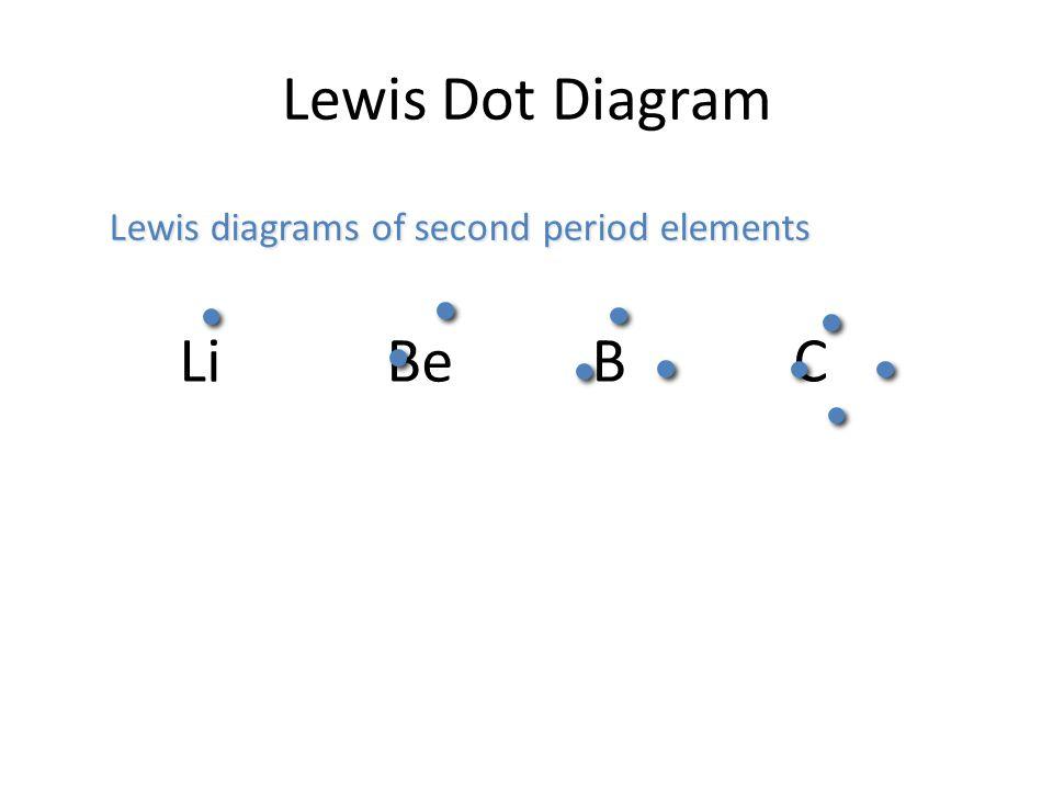 Lewis Dot Diagram Li Be B C Lewis diagrams of second period elements