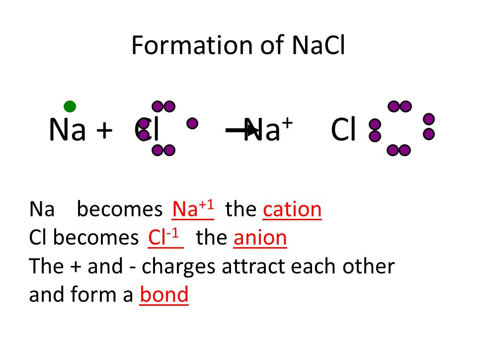 Formation of NaCl Na + Cl Na + Cl - Na becomes Na +1 the cation Cl becomesCl -1 the anion The + and - charges attract each other and form a bond