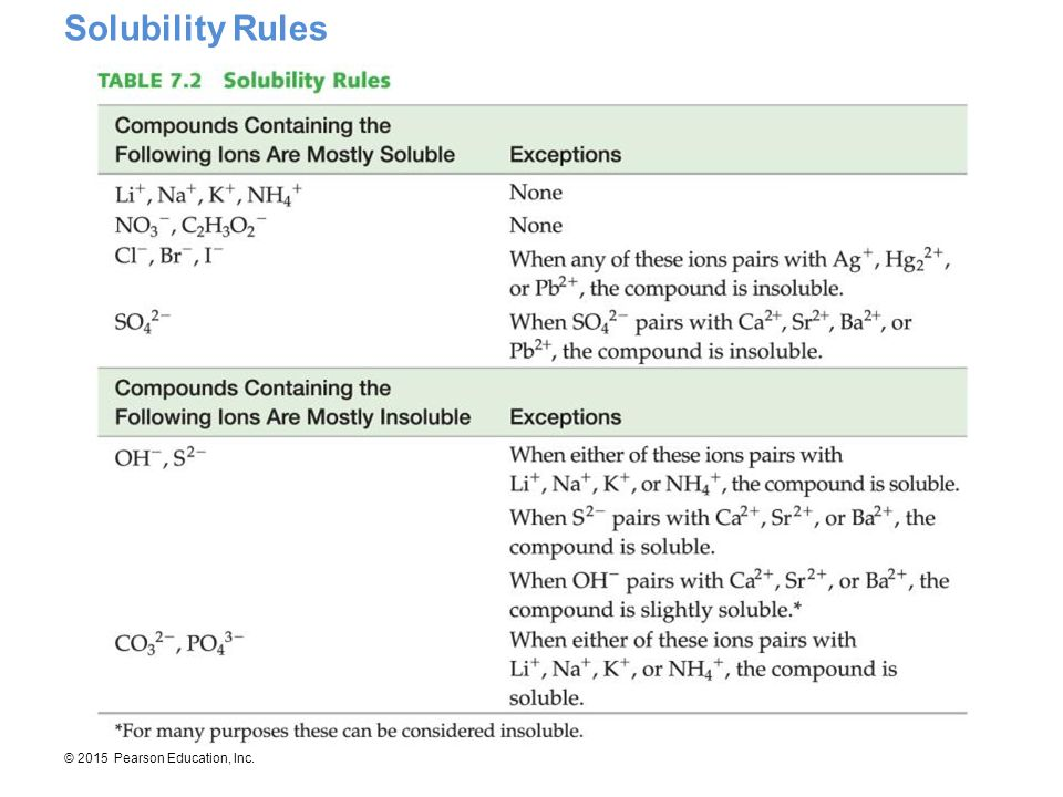 © 2015 Pearson Education, Inc. Solubility Rules