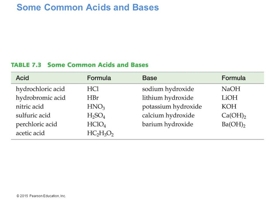 © 2015 Pearson Education, Inc. Some Common Acids and Bases