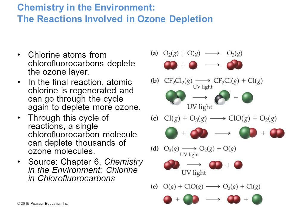 © 2015 Pearson Education, Inc. Chemistry in the Environment: The Reactions Involved in Ozone Depletion Chlorine atoms from chlorofluorocarbons deplete