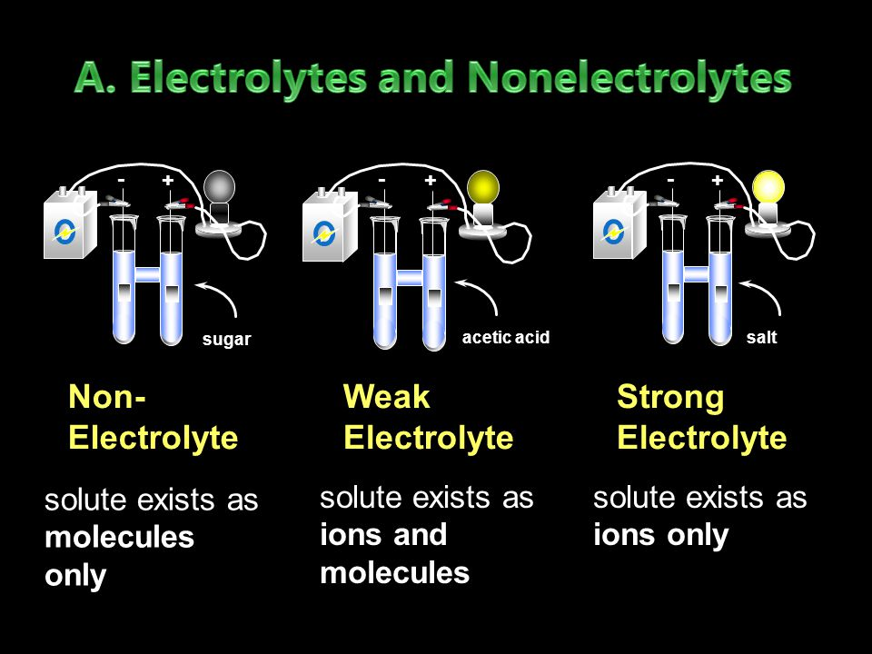 Strong Electrolyte Non- Electrolyte solute exists as ions only - + salt - + sugar solute exists as molecules only - + acetic acid Weak Electrolyte solute exists as ions and molecules