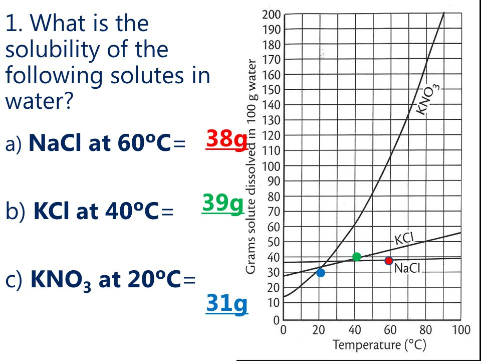 1.What is the solubility of the following solutes in water.