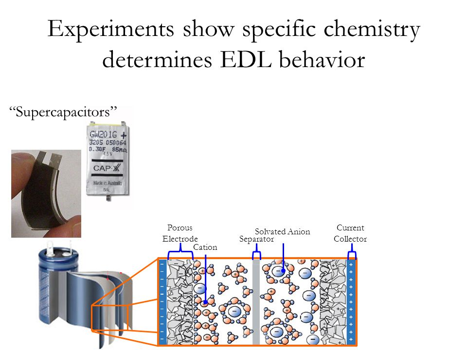 Experiments show specific chemistry determines EDL behavior EDLC Porous Electrode Current Collector Separator Solvated Anion Cation Supercapacitors