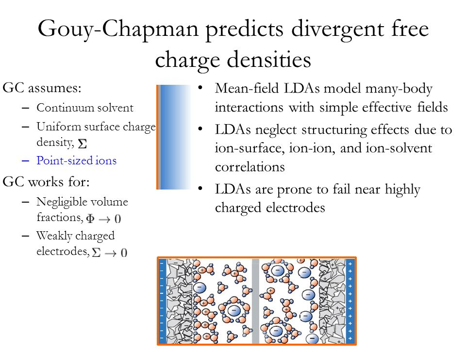Gouy-Chapman predicts divergent free charge densities Mean-field LDAs model many-body interactions with simple effective fields LDAs neglect structuring effects due to ion-surface, ion-ion, and ion-solvent correlations LDAs are prone to fail near highly charged electrodes GC assumes: – Continuum solvent – Uniform surface charge density, – Point-sized ions GC works for: – Negligible volume fractions, – Weakly charged electrodes,