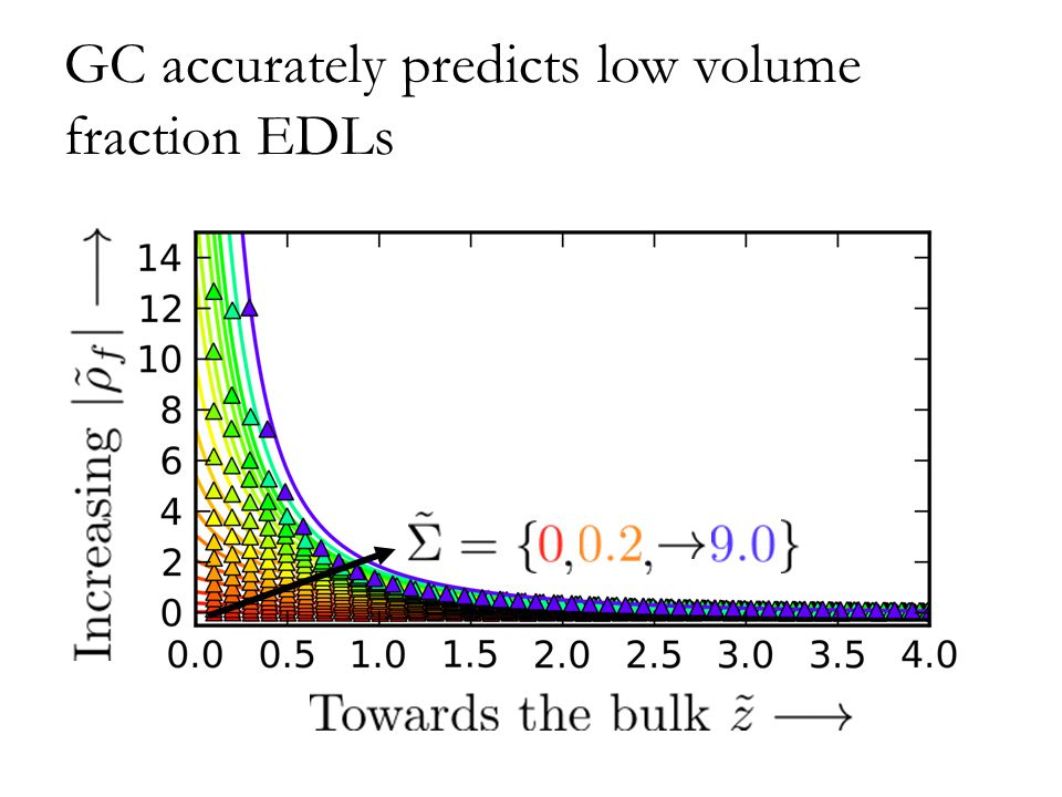 GC accurately predicts low volume fraction EDLs