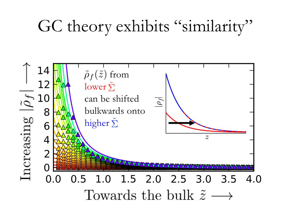 GC theory exhibits similarity from lower can be shifted bulkwards onto higher