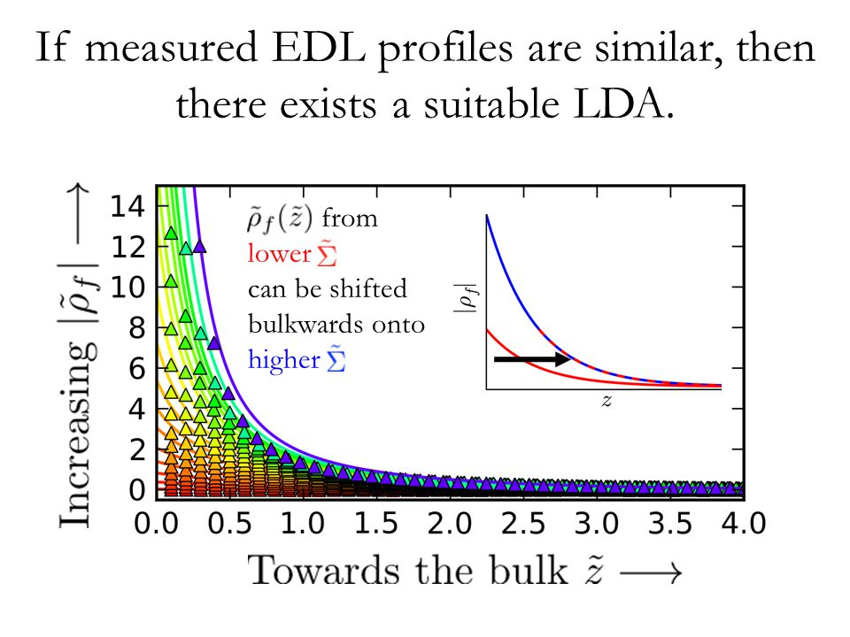 If measured EDL profiles are similar, then there exists a suitable LDA.
