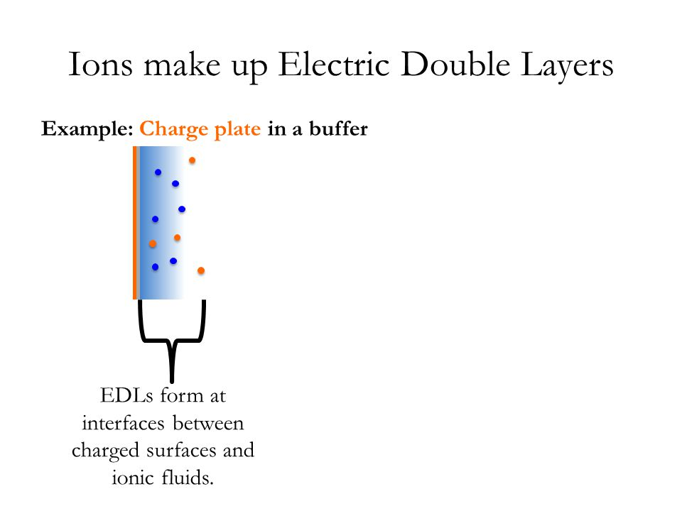 Experiments show specific chemistry determines EDL behavior Capacitance increases: – with voltage, until ions pack at interface – when ions & pores are same size [1] Supercapacitors [1] Chmiola, Science, '06 EDLC Porous Electrode Current Collector Separator Solvated Anion Cation