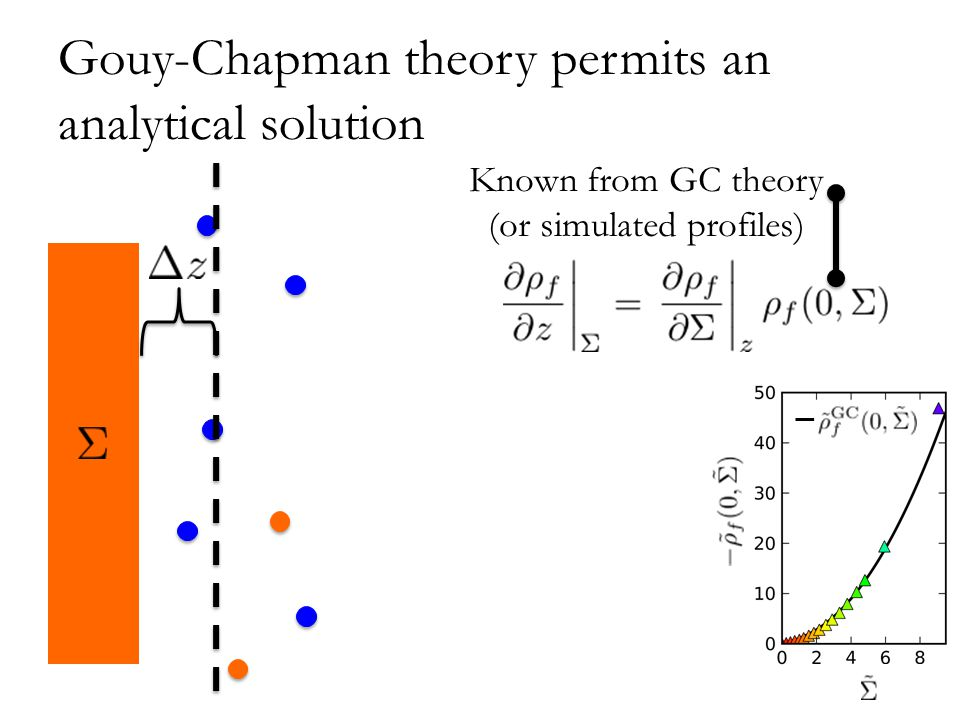 Gouy-Chapman theory permits an analytical solution Known from GC theory (or simulated profiles)