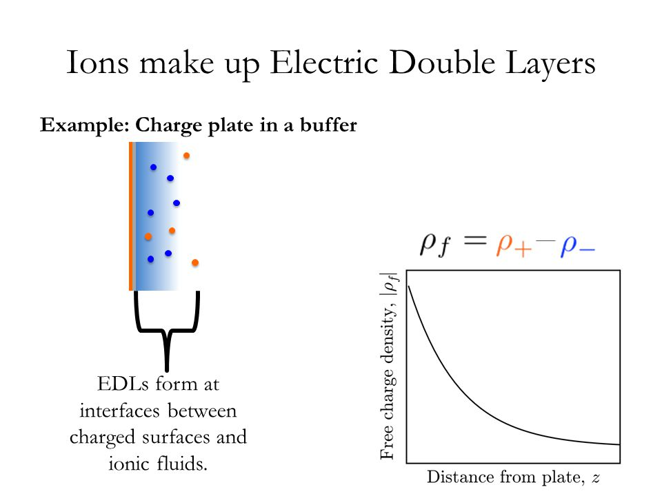 Experiments show specific chemistry determines EDL behavior Capacitance increases: – with voltage, until ions pack at interface – when ions & pores are same size [1] Voltage and charge density depend on – interactions between ions, solvent, and the surface [2] – equilibrium fluctuations Supercapacitors [1] Chmiola, Science, '06 [2] Israelachvili, '92 Porous Electrode Current Collector Separator Solvated Anion Cation