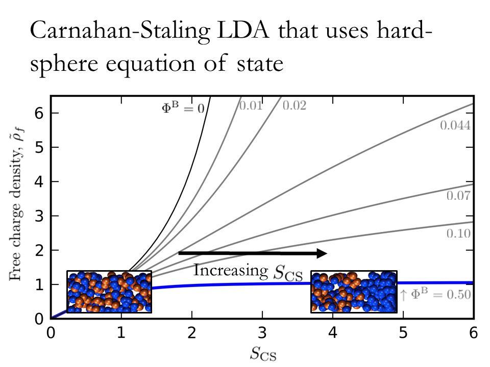 Carnahan-Staling LDA that uses hard- sphere equation of state Increasing