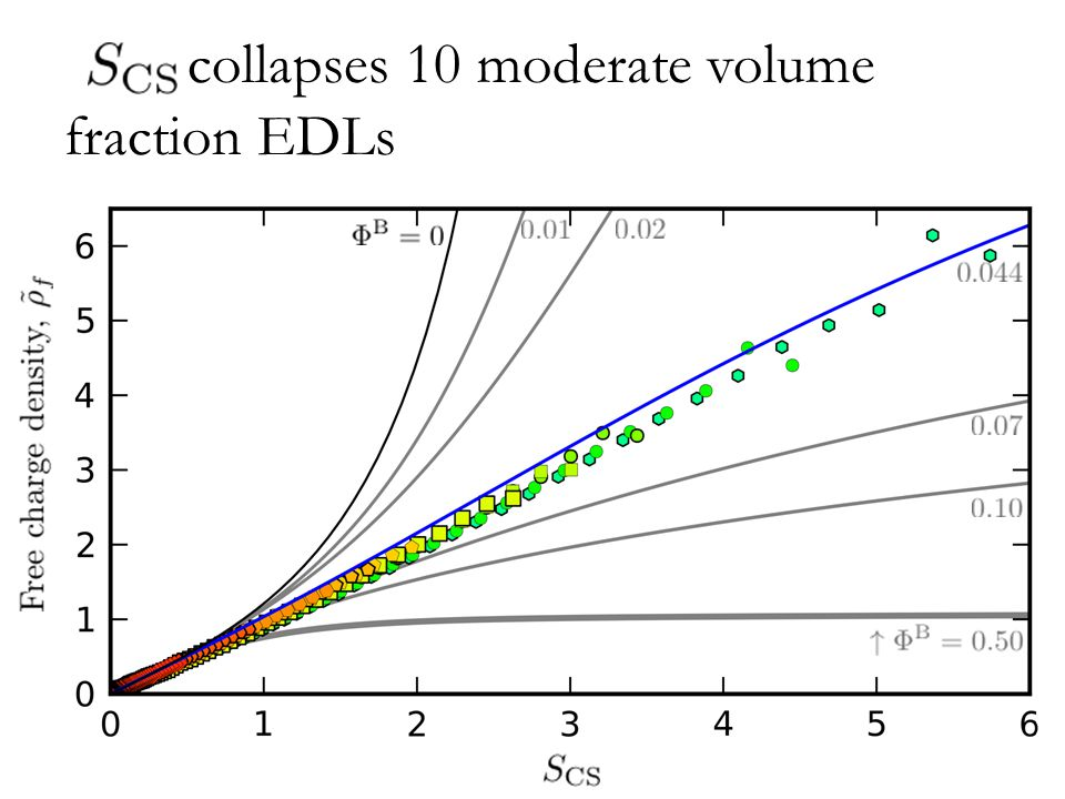 SCS collapses 10 moderate volume fraction EDLs