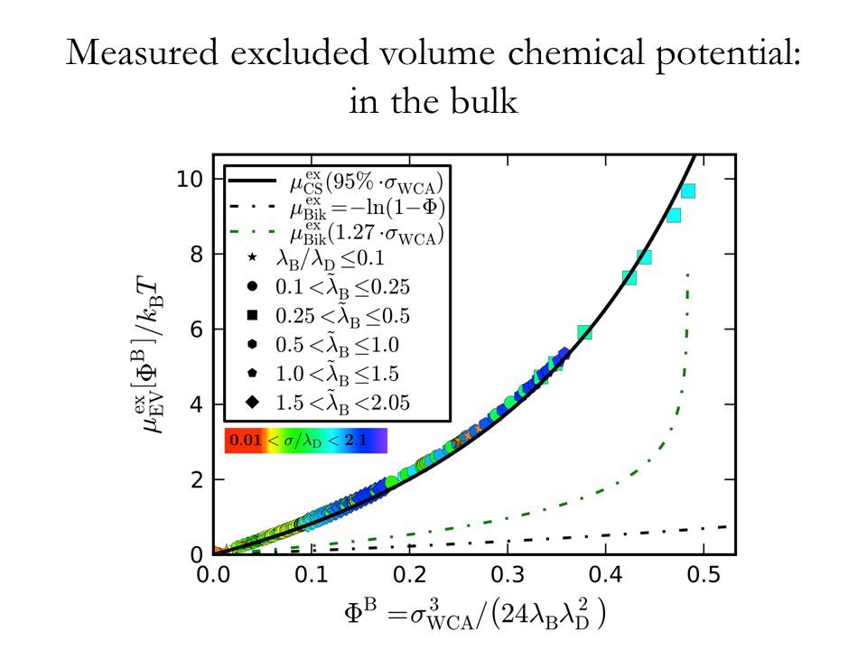 Measured excluded volume chemical potential: in the bulk