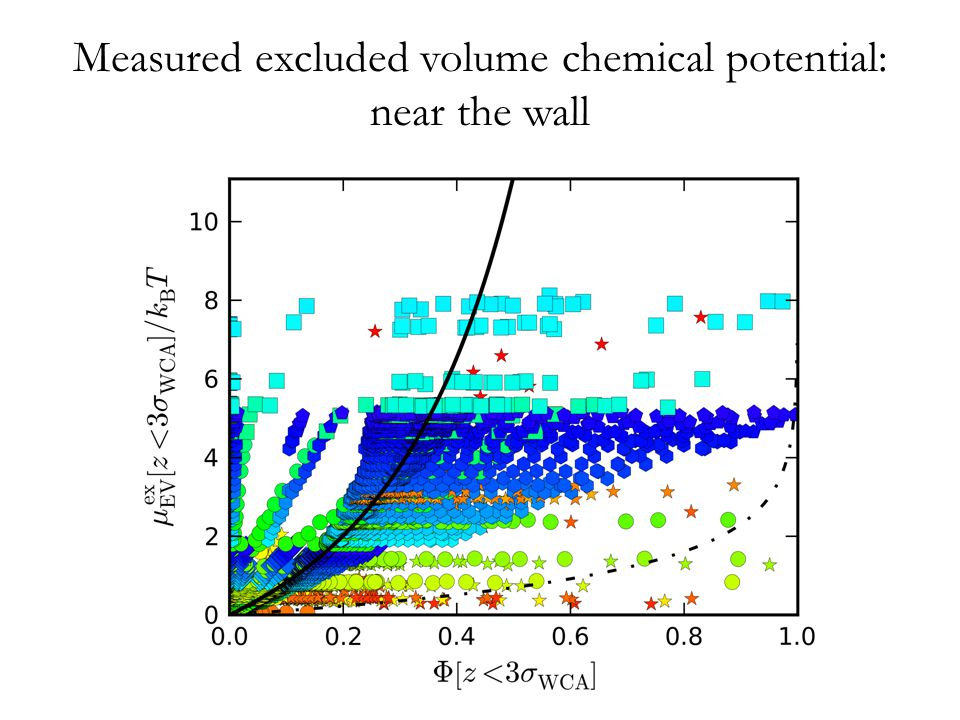 Measured excluded volume chemical potential: near the wall