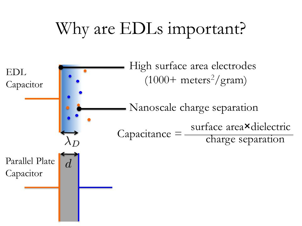 All mean-field LDAs exhibit similarity LDA ions do not know where the wall is: Effective charge density: Combining these expressions: