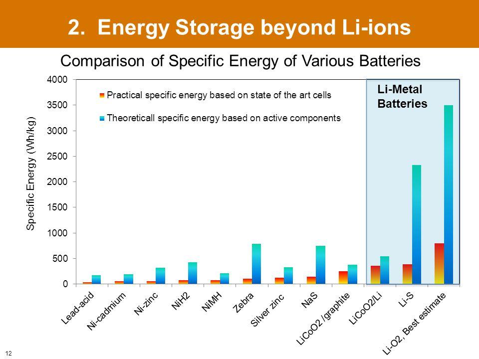 Li-Metal Batteries 12 2.