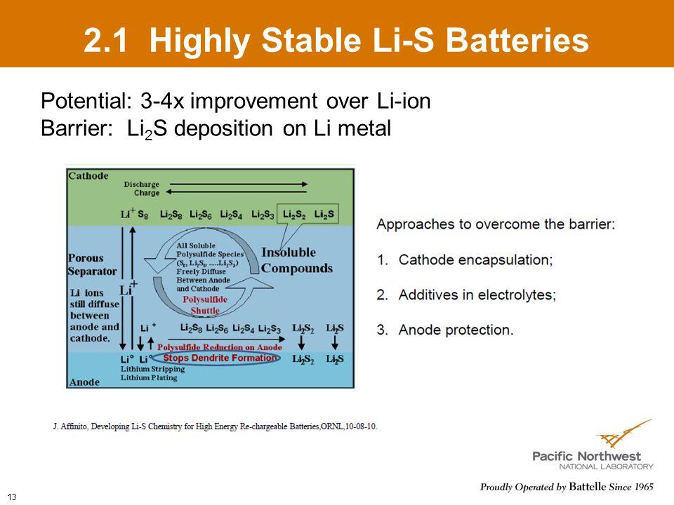13 2.1 Highly Stable Li-S Batteries Potential: 3-4x improvement over Li-ion Barrier: Li 2 S deposition on Li metal