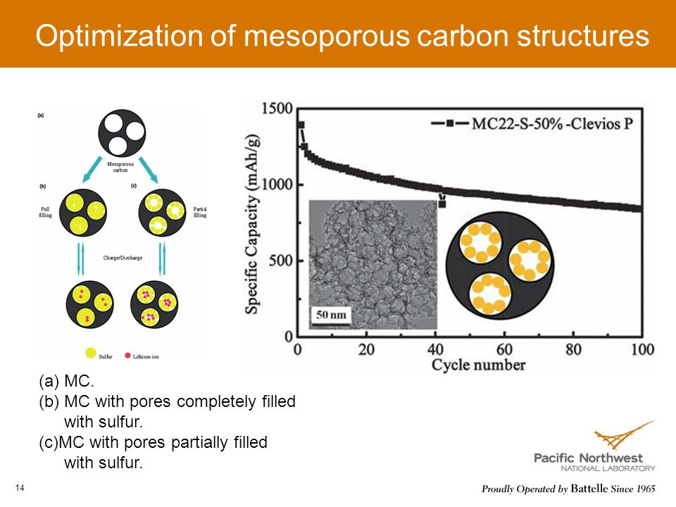 14 Optimization of mesoporous carbon structures (a)MC.