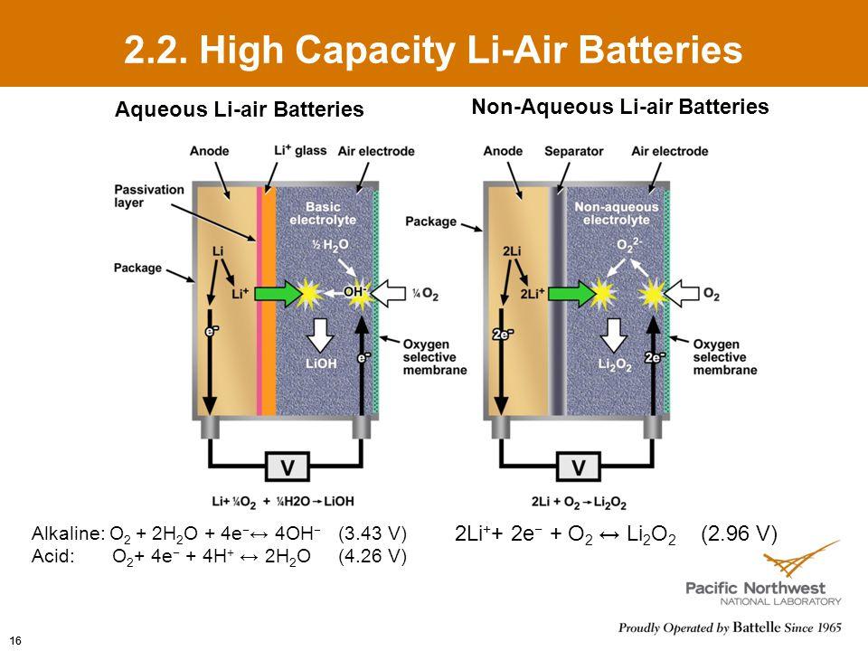 2.2. High Capacity Li-Air Batteries 2Li + + 2e − + O 2 ↔ Li 2 O 2 (2.96 V) Alkaline: O 2 + 2H 2 O + 4e − ↔ 4OH − (3.43 V) Acid: O 2 + 4e − + 4H + ↔ 2H