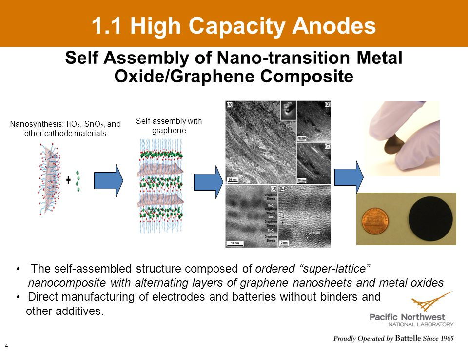4 1.1 High Capacity Anodes Self Assembly of Nano-transition Metal Oxide/Graphene Composite The self-assembled structure composed of ordered super-lattice nanocomposite with alternating layers of graphene nanosheets and metal oxides Direct manufacturing of electrodes and batteries without binders and other additives.