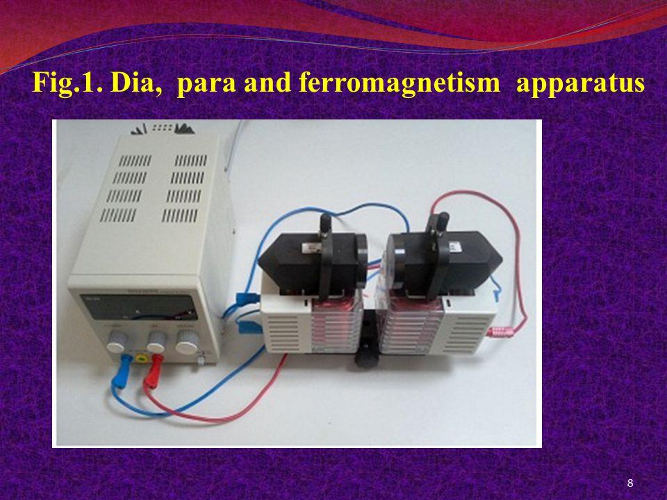 Fig.1. Dia, para and ferromagnetism apparatus 8