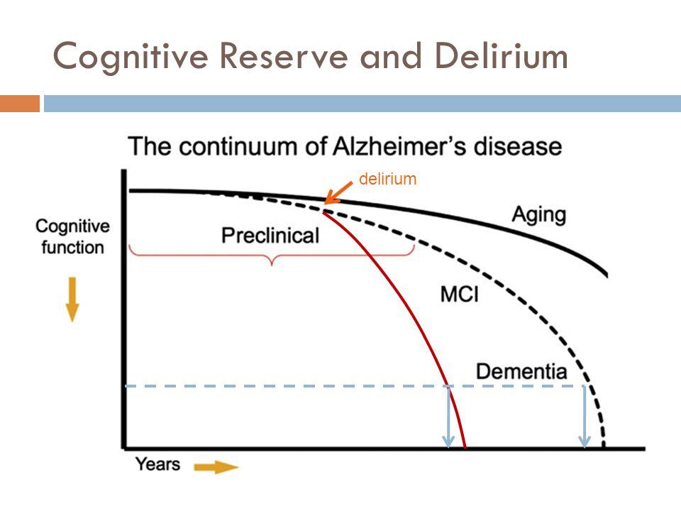 Cognitive Reserve and Delirium delirium