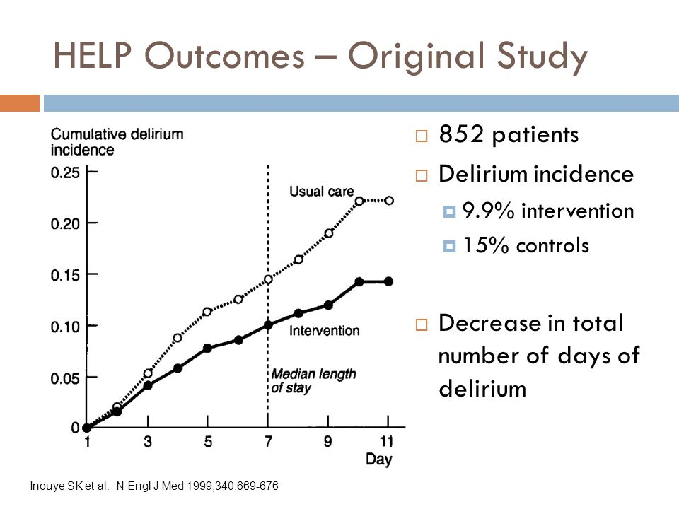 HELP Outcomes – Original Study  852 patients  Delirium incidence  9.9% intervention  15% controls  Decrease in total number of days of delirium Inouye SK et al.