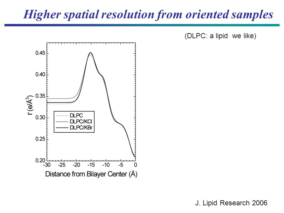 Higher spatial resolution from oriented samples J. Lipid Research 2006 (DLPC: a lipid we like)