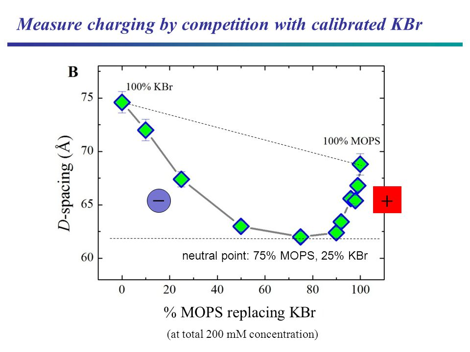 Measure charging by competition with calibrated KBr neutral point: 75% MOPS, 25% KBr % MOPS replacing KBr (at total 200 mM concentration)