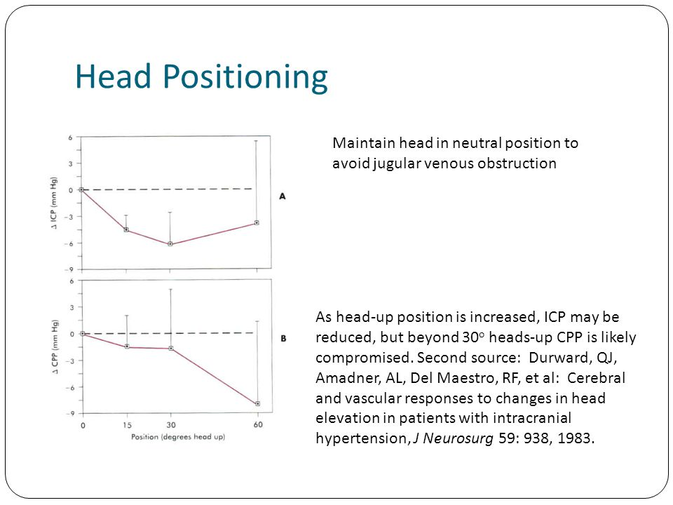 Head Positioning As head-up position is increased, ICP may be reduced, but beyond 30 o heads-up CPP is likely compromised.