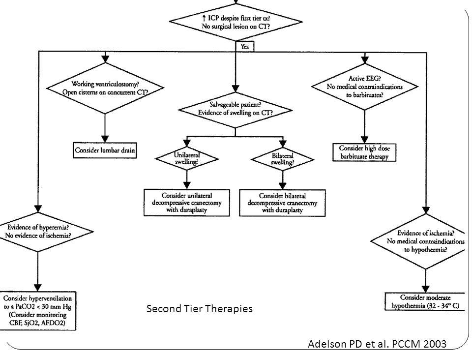 Second Tier Therapies Adelson PD et al. PCCM 2003