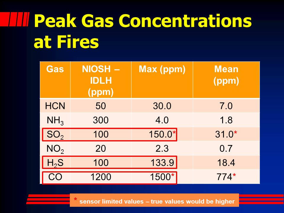 Peak Gas Concentrations at Fires GasNIOSH – IDLH (ppm) Max (ppm)Mean (ppm) HCN5030.07.0 NH 3 3004.01.8 SO 2 100150.0*31.0* NO 2 202.30.7 H2SH2S100133.918.4 CO12001500*774* * sensor limited values – true values would be higher