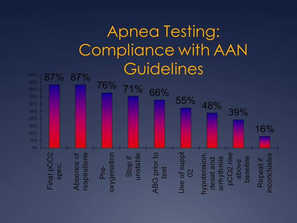 Apnea Testing: Compliance with AAN Guidelines