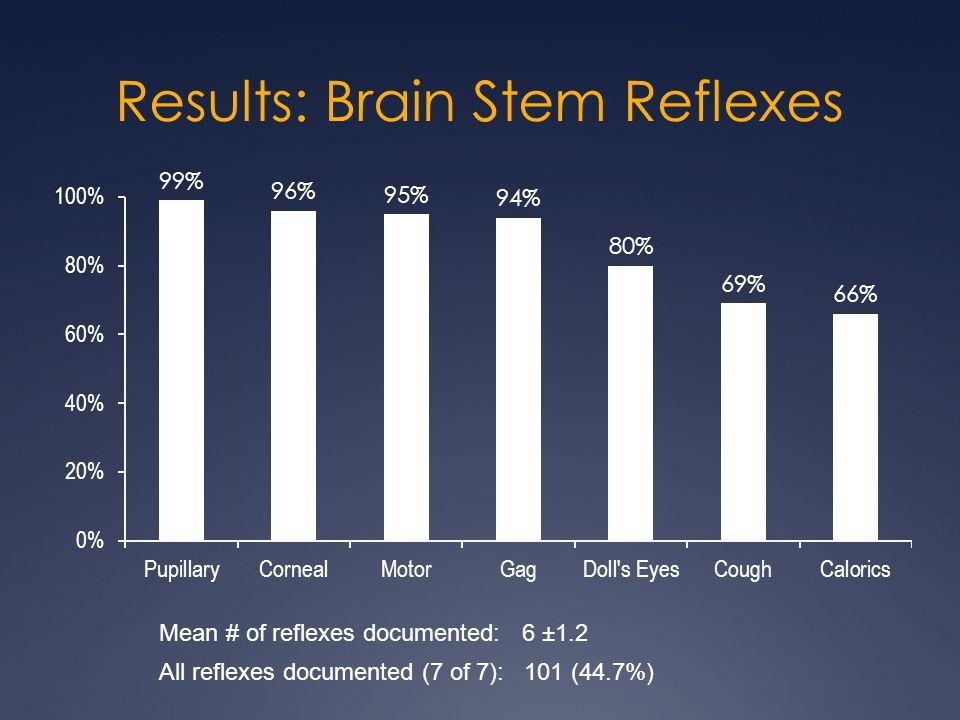 Results: Brain Stem Reflexes Mean # of reflexes documented: 6 ±1.2 All reflexes documented (7 of 7): 101 (44.7%)