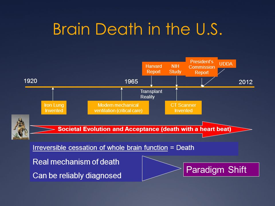 Brain Death in the U.S. 1920 2012 1965 Iron Lung Invented Modern mechanical ventilation (critical care) CT Scanner Invented Harvard Report NIH Study U