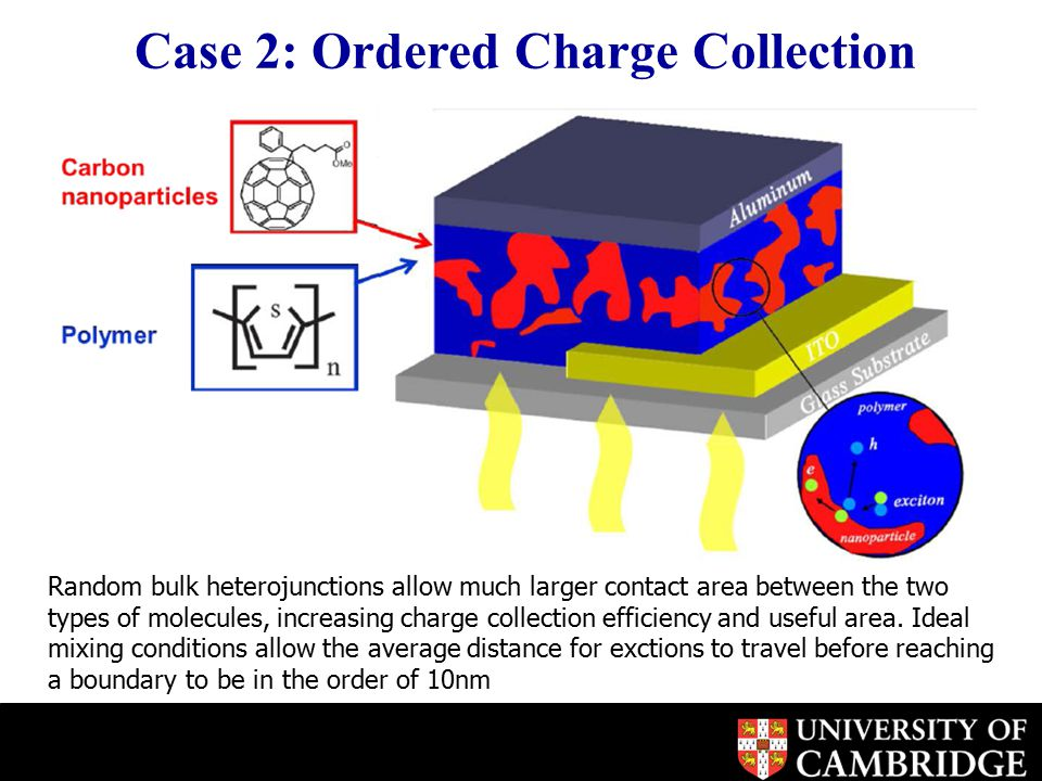 Random bulk heterojunctions allow much larger contact area between the two types of molecules, increasing charge collection efficiency and useful area.