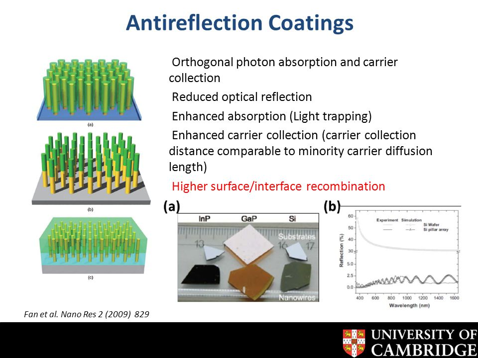 http://www-g.eng.cam.ac.uk/cnt/ Antireflection Coatings Orthogonal photon absorption and carrier collection Reduced optical reflection Enhanced absorption (Light trapping) Enhanced carrier collection (carrier collection distance comparable to minority carrier diffusion length) Higher surface/interface recombination Fan et al.