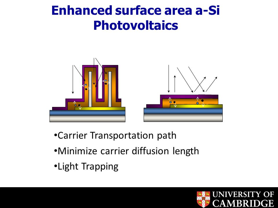 Carrier Transportation path Minimize carrier diffusion length Light Trapping Enhanced surface area a-Si Photovoltaics