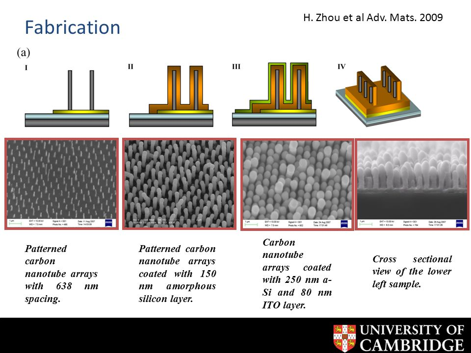 Fabrication Patterned carbon nanotube arrays with 638 nm spacing.