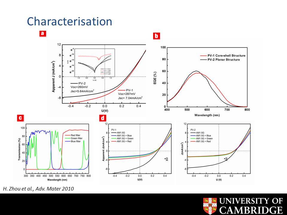 Ⅰ Ⅱ Characterisation H. Zhou et al., Adv. Mater 2010
