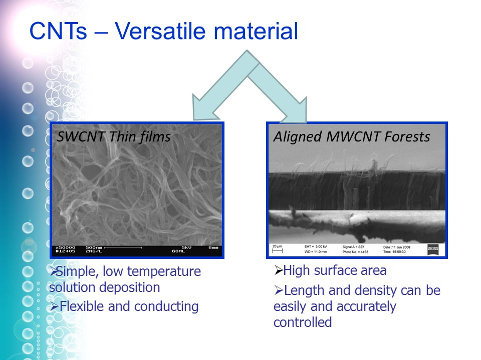  Simple, low temperature solution deposition  Flexible and conducting  High surface area  Length and density can be easily and accurately controlled SWCNT Thin filmsAligned MWCNT Forests CNTs – Versatile material