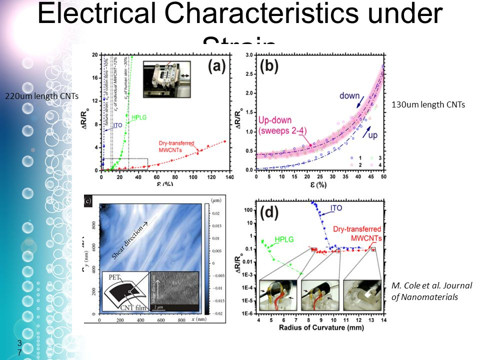 Electrical Characteristics under Strain37 220um length CNTs 130um length CNTs M.