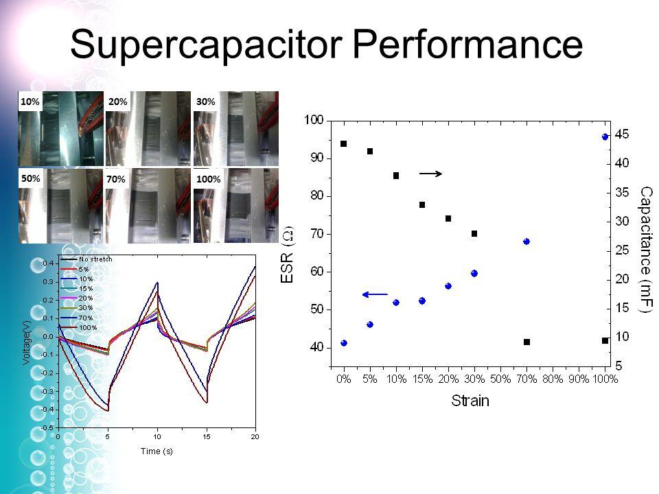 Supercapacitor Performance 100%70% 50% 30%20% 10%