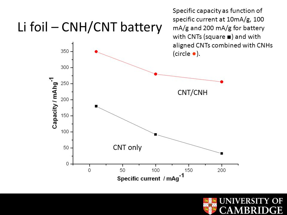 Li foil – CNH/CNT battery CNT/CNH CNT only Specific capacity as function of specific current at 10mA/g, 100 mA/g and 200 mA/g for battery with CNTs (square ■ ) and with aligned CNTs combined with CNHs (circle ●).