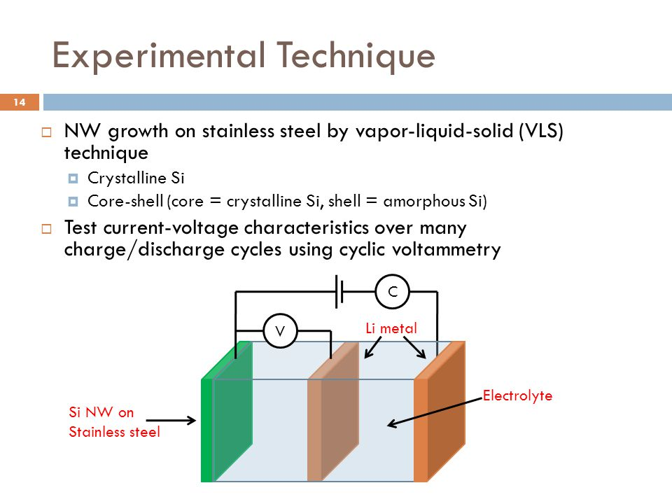 Experimental Technique  NW growth on stainless steel by vapor-liquid-solid (VLS) technique  Crystalline Si  Core-shell (core = crystalline Si, shell = amorphous Si)  Test current-voltage characteristics over many charge/discharge cycles using cyclic voltammetry C Si NW on Stainless steel Li metal Electrolyte V 14